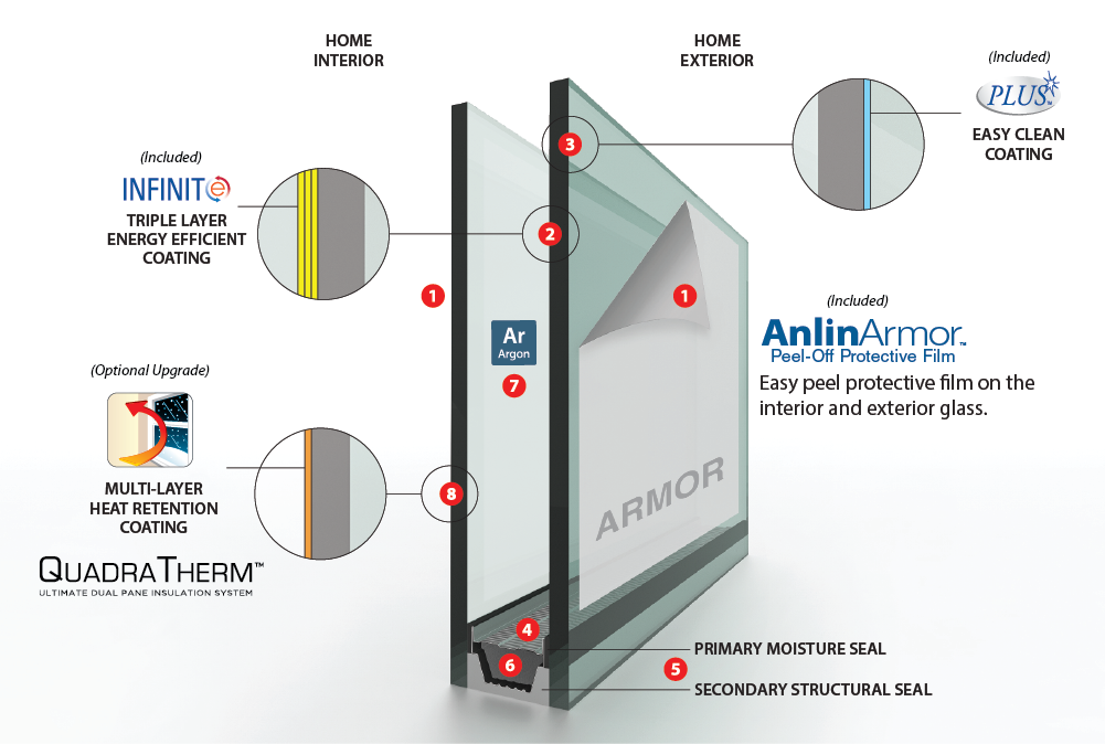 Anlin Windows and Doors Glass Packages